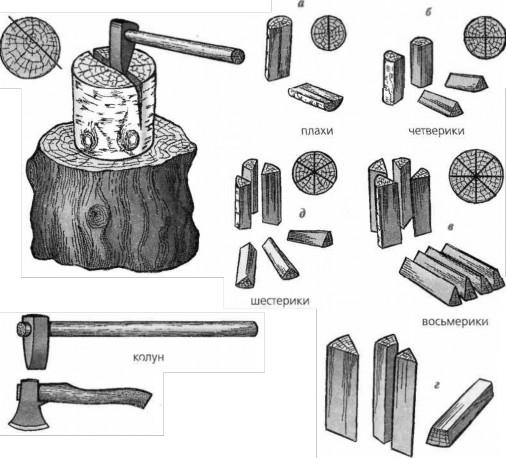часть 3. Обращение с печью