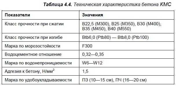 4.4. Покрытия на основе бетона КМС