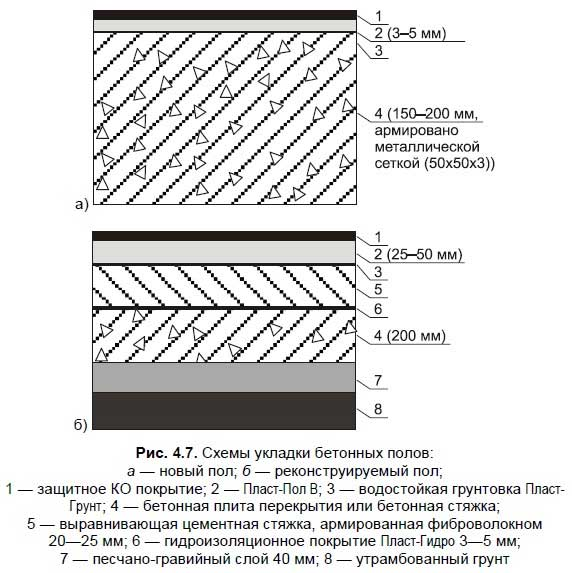 4.6. Покрытия промышленных бетонных полов с упрочнением верхнего слоя сухими смесями (топпингами)