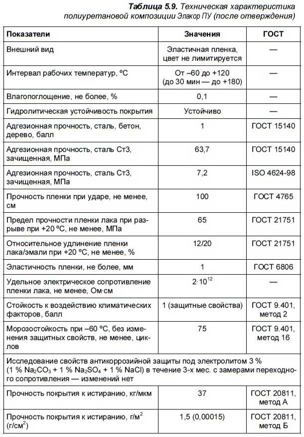 5.3. Полимерные покрытия на полиуретановой основе