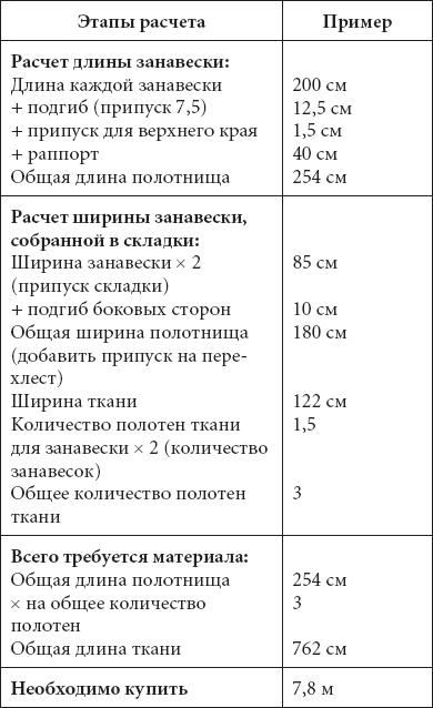 Расчет количества ткани