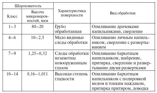 2.9. Ручное и механическое <a href='https://sanitarywork.ru/text/razdel-i-slesarno-zagotovitelnie-operatsii/10-priemi-opilivaniya' target='_blank' rel='external'>опиливание</a>