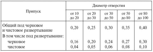 2.10. Сверление и <a href='https://sanitarywork.ru/text/razdel-i-slesarno-zagotovitelnie-operatsii/13-razvertivanie-zenkerovanie-i-zenkovanie' target='_blank' rel='external'>развертывание</a>. Сверлильные станки