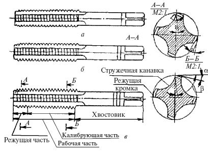 2.11. Нарезание резьб и резьбонарезной инструмент