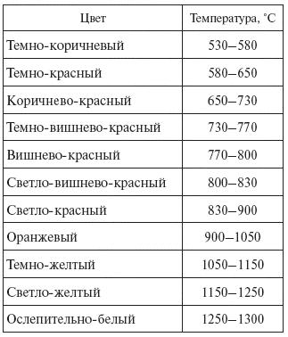 4.3. Измерение температуры и твердости стали