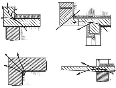 Устройство вентиляции, утепление и отопление гаража