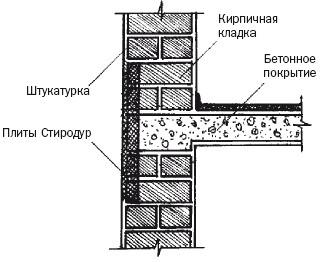 Устройство вентиляции, утепление и отопление гаража / балкон.