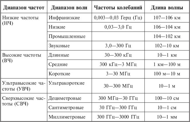 3.1. Электромагнитные поля