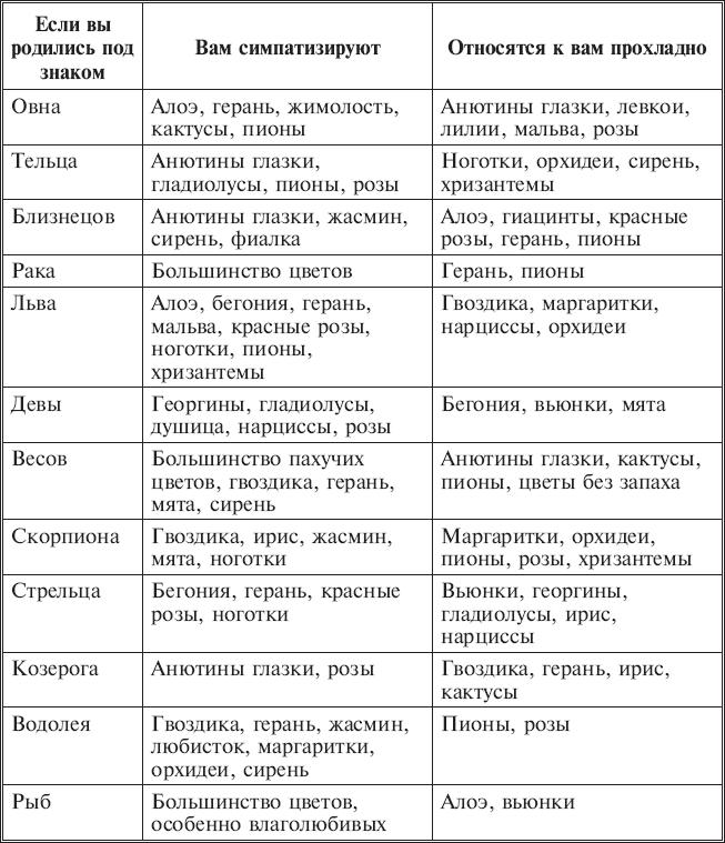 Таблица 18