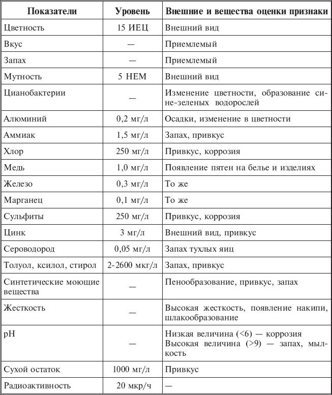 2.4. Определение качества питьевой воды