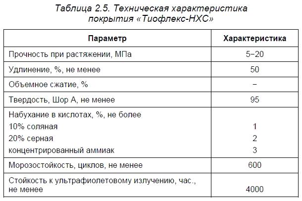Материалы компании НПФ «Гермика»