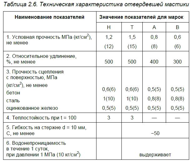Материалы ФГУП НИИСК