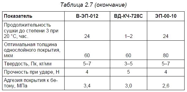Материалы АО НПФ «Пигмент»