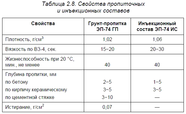 Материалы НПФ «Рекон»