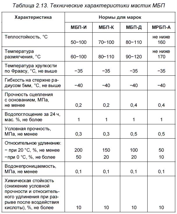 Битумно-полимерная мастика для транспортного строительства в районах Сибири и Крайнего Севера