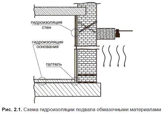 Материалы ОАО «Опытный завод сухих смесей»