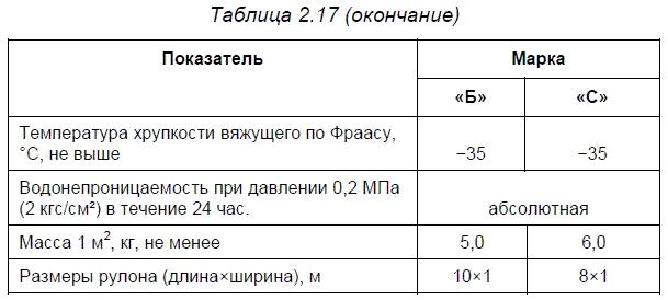 Материалы компании «ТехноНИКОЛЬ»