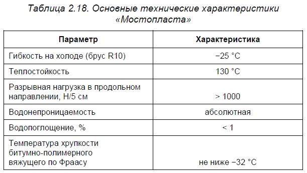 Материалы завода «Изофлекс»