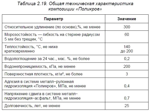 Материалы компании «Поликров-ЧРЗ»
