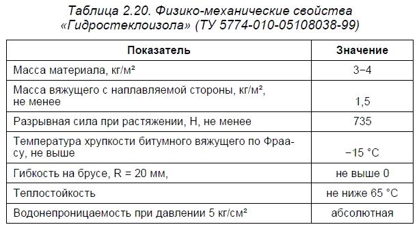 Материалы ОАО «Завод Филикровля»
