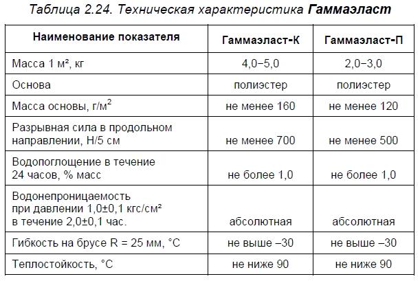 Материалы ООО ПО «Киришинефтеоргсинтез»