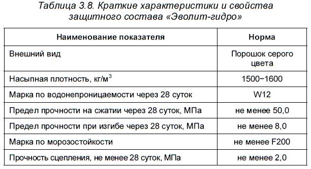 Гидроизолирующие материалы «<a href='https://stroim-domik.ru/lib/b/book/2138994131/49' target='_blank'>Эволит-гидро</a>»