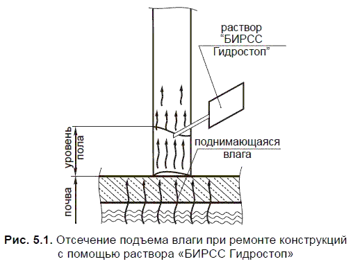 Гидроизоляция «БИРСС Гидростоп»