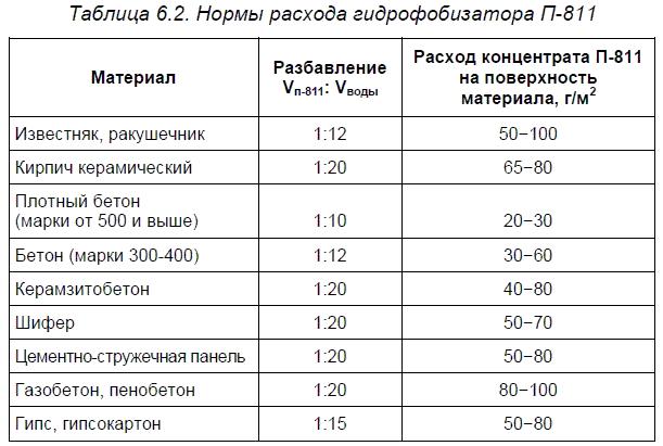 Кремнийорганические (силиконовые) гидрофобизаторы