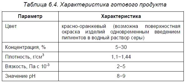 Гидрофобизаторы «Гидроизол» Уфимского НИИ «Реактив»