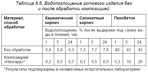Гидрофобизирующие составы ООО НПФ «НЕО+»