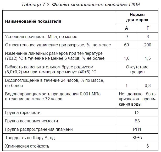 Полимерная мембрана ПКМ