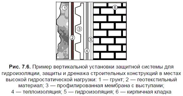 Профилированные мембраны ЗАО «ПЛАСТЭКС»