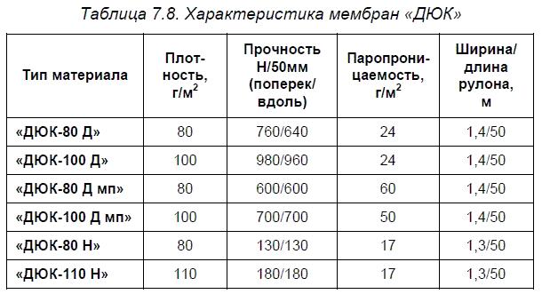 2.7.3. Отечественные паро-, гидроизоляционные и геотекстильные материалы «ДЮК»