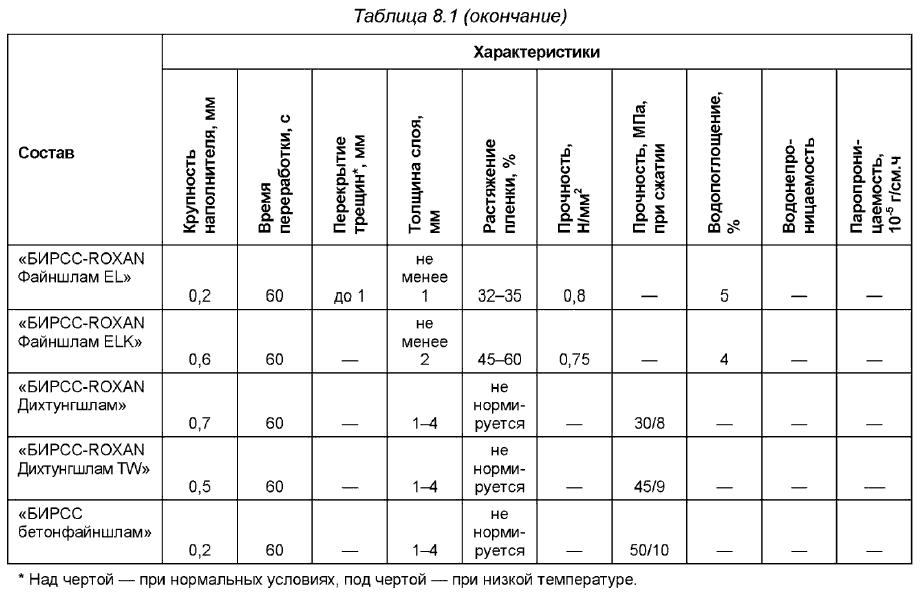 2.8. Бентонитовая гидроизоляция для подземного строительства