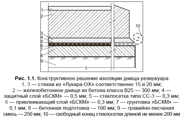 Разработки Государственной инвестиционной академии совместно с ЗАО «ТЕПЛОСТЕН»