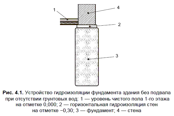 Устройство гидроизоляции в фундаментах здания без подвала и без воздействия грунтовых вод