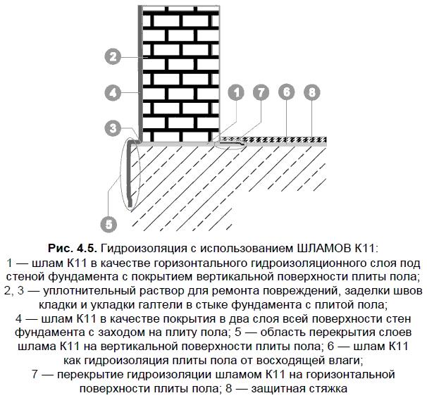 Гидроизоляция с использованием ШЛАМОВ К11