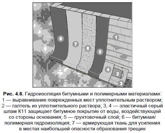 Гидроизоляция битумными и полимерными материалами