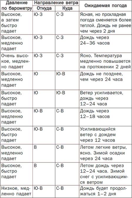 Таблица 1 (продолжение).