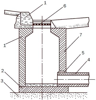 Рис. 2. Схема устройства дождеприемного колодца: 1 – стенки рабочей камеры; 2 – днище; 3 – песчаное основание; 4 – выход трубы из дождеприемного колодца; 5 – бетон, закрывающий отверстие; 6 – чугунная решетка; 7 – каменный бортик колодца.