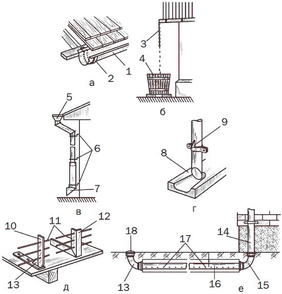 Рис. 3. Виды водостоков: а – крепление подкарнизного водосточного желоба; б – водосток с цепью; в – водосток с воронкой; г – водоотводящий желоб; д – снегоудержатели; е – водосток с подземной системой орошения; 1 – желоб; 2 – крюк; 3 – цепь; 4 – бочка; 5 – воронка; 6 – кронштейны крепления; 7 – водоотводящий патрубок; 8 – железобетонный желоб; 9 – упор; 10 – кронштейн из полосовой стали; 11 – проволочное ограждение; 12 – кронштейн из уголка; 13 – косынка; 14 – <a href='https://sanitarywork.ru/text/razdel-iv-kanalizatsiya/115-montazh-vnutrennih-vodostokov' target='_blank'>водосточный стояк</a>; 15 – колено; 16 – асбоцементная труба с перфорацией диаметром 100—150 мм; 17 – отверстия; 18 – вентиляционный оголовок с защитной сеткой.