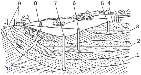Рис. 7. Схема залегания подземных вод: 1 – водоносный горизонт межпластовых напорных (артезианских) вод; 2 – водоносный горизонт межпластовых вод; 3 – водоносный горизонт грунтовых вод; 4 – зона питания грунтовых вод; 5 – колодец, питающийся грунтовой водой; 6 – колодец, питающийся межпластовой безнапорной водой; 7 – артезианский колодец (напорный); 8 – родник (ключ); 9 – зона питания межпластовых вод; 10 – водоупорные слои.