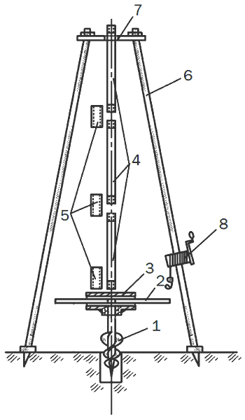 Рис. 15. Буровая установка: 1 – бур; 2 – вороток; 3 – тройник; 4 – разборная штанга; 5 – муфта; 6 – вышка-тренога; 7 – отверстие для штанги; 8 – лебедка.