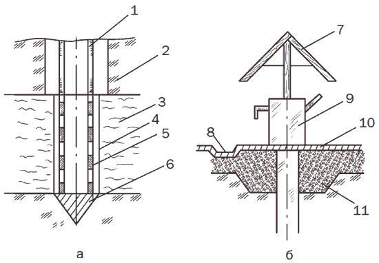 Рис. 16. Устройство скважины: а – нижняя, подземная, часть; б – верхняя, надземная, часть; 1 – труба; 2 – сухой грунт; 3 – водонасыщенный грунт; 4 – сетка; 5 – перфорированная труба; 6 – забивной наконечник; 7 – шатер; 8 – отводная канава; 9 – насос; 20 – отмостка; 11 – глиняный замок.