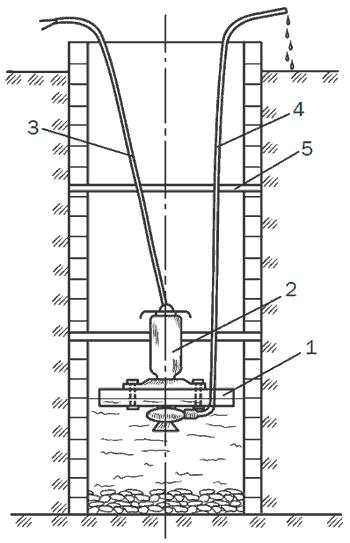 Рис. 21. Схема откачки воды насосом, расположенным на поплавке: 1 – поплавок; 2 – насос; 3 – электрический кабель; 4 – напорная труба; 5 – цементный шов.