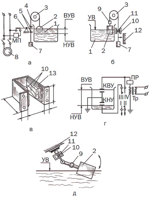 Рис. 22. Самодельные автоматические устройства управления насосами: а – электросхема с поплавковым датчиком; б – схема датчика с визуальным указателем; в – общий вид самодельного клавишного датчика; г – электросхема контактного датчика; д – схема рычажного датчика; 1 – бак; 2 – поплавок; 3 – блок; 4 – трос; 5 – упор; 6 – коромысло переключателя; 7 – противовес; 8 – насос; 9 – регулировочный груз; 10 – клавишные выключатели; 11 – шарик; 12 – клавишный выключатель аварийной сигнализации; 13 – корпус с клавишного датчика; ВУВ – верхний уровень воды; НУВ – нижний уровень воды; МП – магнитный пускатель; ПР – пусковое реле; Тр – трансформатор пускового реле; I—II – контакты включения магнитного пускателя; III—IV – контакты пускового реле.