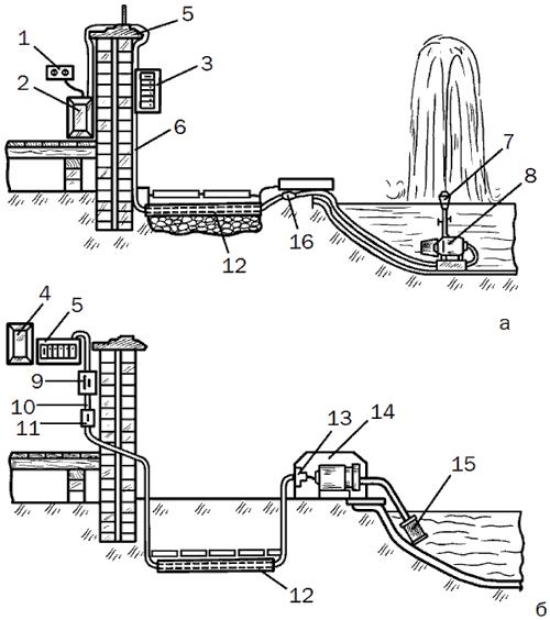 Рис. 24. Принципиальные схемы технического решения по сооружению фонтана в водоеме: а – для пруда с фонтаном и погружным насосом; б – для водоема с фильтром и наружным насосом; 1 – розетка; 2и 4 – трансформатор для понижения напряжений; 3 – защита – прерыватель питания по току утечки (порог срабатывания 30 ма); 5 – подоконник; 6 – кабель; 7 – форсунка; 8 – погружной насос; 9 – выключатель для сада; 10 – кабель; 11 – рубильник; 12 – пластмассовая труба; 13 – водонепроницаемый разъем; 14 – кожух насоса; 15 – фильтр; 16 – водонепроницаемый разъем.