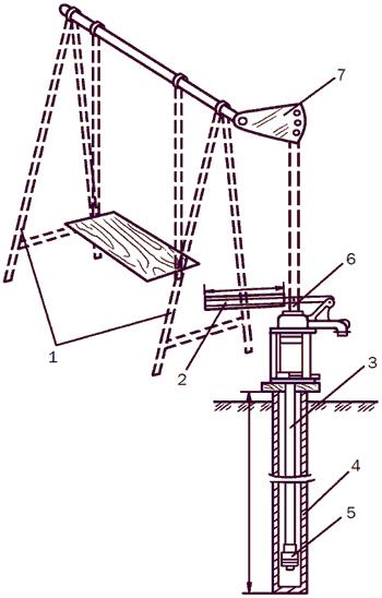Рис. 25. Поршневой насос с приводом от качелей: 1 – качели; 2 – ручка; 3 – всасывающая труба; 4 – обсадная труба; 5 – обратный клапан; 6 – шток поршня; 7 – кривошип.