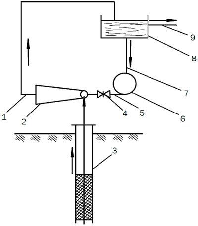 Рис. 27. Устройство для подъема воды: 1, 5 и 7 – трубопроводы; 2 – эжектор; 3 – обсадная труба; 4 – вентиль; 6 – насос; 8 – бак; 9 – выпускной трубопровод.
