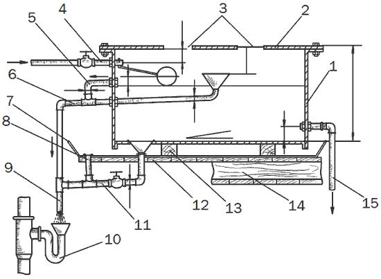 Рис. 28. Устройство водонапорного бака: 1 – корпус бака; 2 – крышка; 3 – вырезы (вентиляционные с сеткой для установки датчиков уровня); 4 – подающая труба централизованного водопровода с вентилем и запорным поплавковым клапаном; 5 – сигнальная труба; 6 – переливная труба с воронкой; 7 – поддон; 8 – сливное отверстие поддона; 9 – общая труба (шланг) водослива; 10 – сифон с водоприемной воронкой; 11 – сливная труба с воронкой и вентилем; 12 – настил поддона; 13 – балка – подставка бака; 14 – балка перекрытия с подшивкой потолка; 15 – отводящая труба.